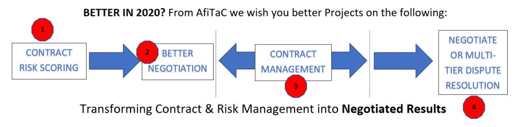 Meilleur en 2020 avec Contract Management