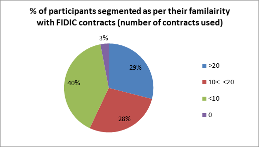 familiarity of participants to the FIDIC questionnaire with FIDIC contracts