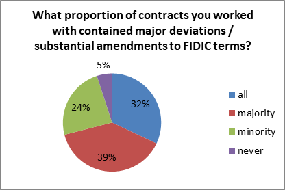 proportion FIDIC contracts with major deviations or substantial amendments