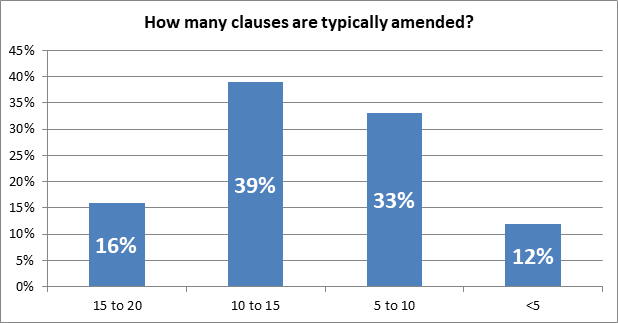 Proportion of  FIDIC clauses typically amended