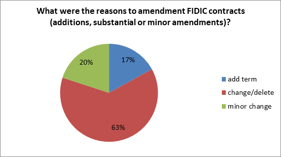 Reasons for amending FIDIC contracts