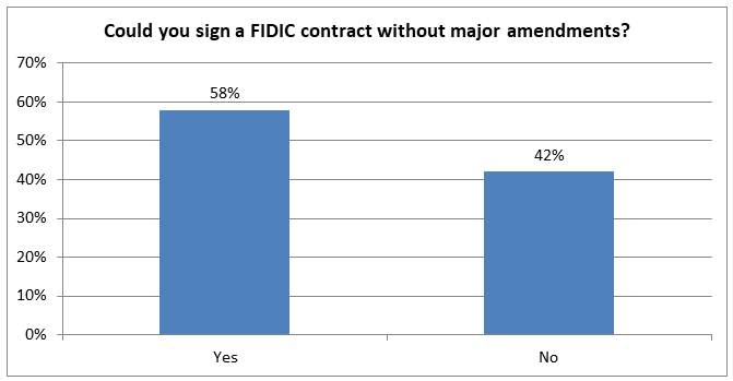 Sign FIDIC contracts without major amendments?